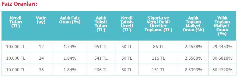 denizbank faiz oranları