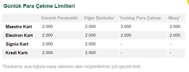 garanti-para-cekme-limit